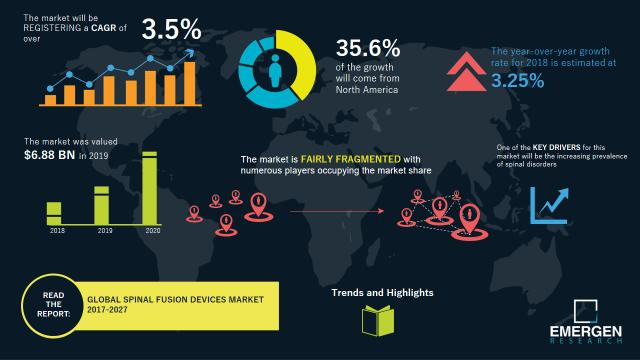 Spinal Fusion Devices Market Analysis Report 2021